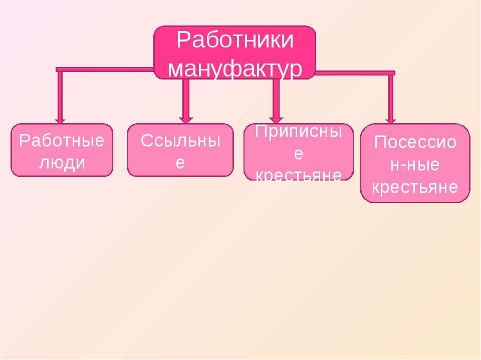 Работники мануфактур Работные люди Приписные крестьяне Ссыльные Посессион-ные...