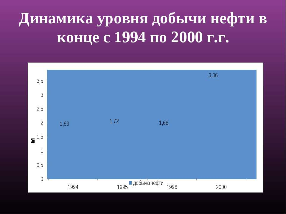 Динамика уровня добычи нефти в конце c 1994 по 2000 г.г.
