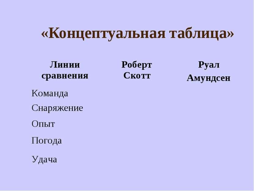«Концептуальная таблица» Линии сравнения Роберт Скотт Руал Амундсен Команда С...