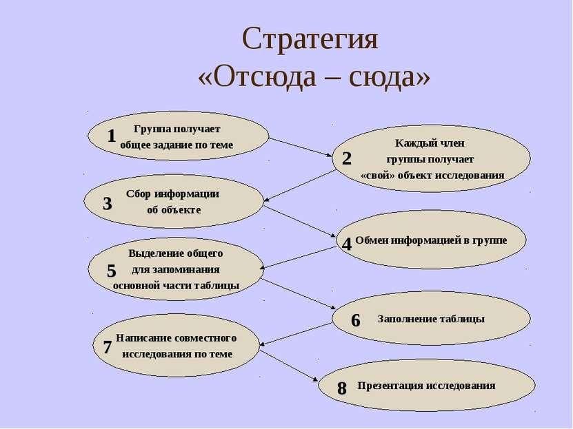Стратегия «Отсюда – сюда» Группа получает общее задание по теме Каждый член г...