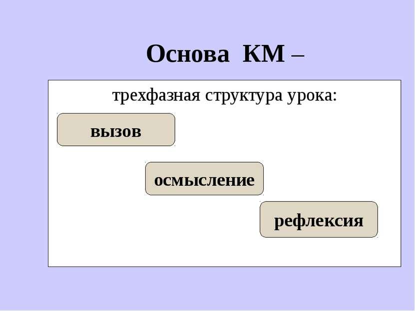 Основа КМ – трехфазная структура урока: вызов осмысление рефлексия