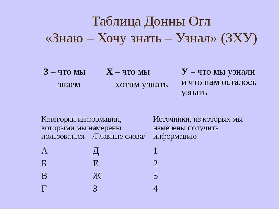 Таблица Донны Огл «Знаю – Хочу знать – Узнал» (ЗХУ) З – что мы знаем Х – что ...