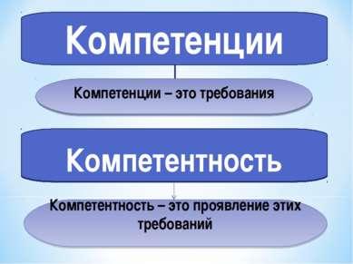 Компетенции Компетентность Компетенции – это требования Компетентность – это ...