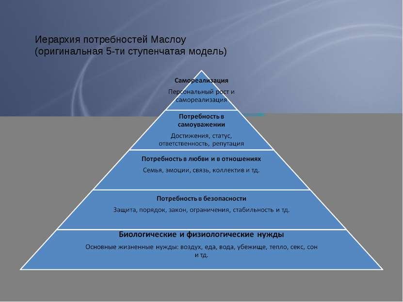 Иерархия потребностей Маслоу (оригинальная 5-ти ступенчатая модель)