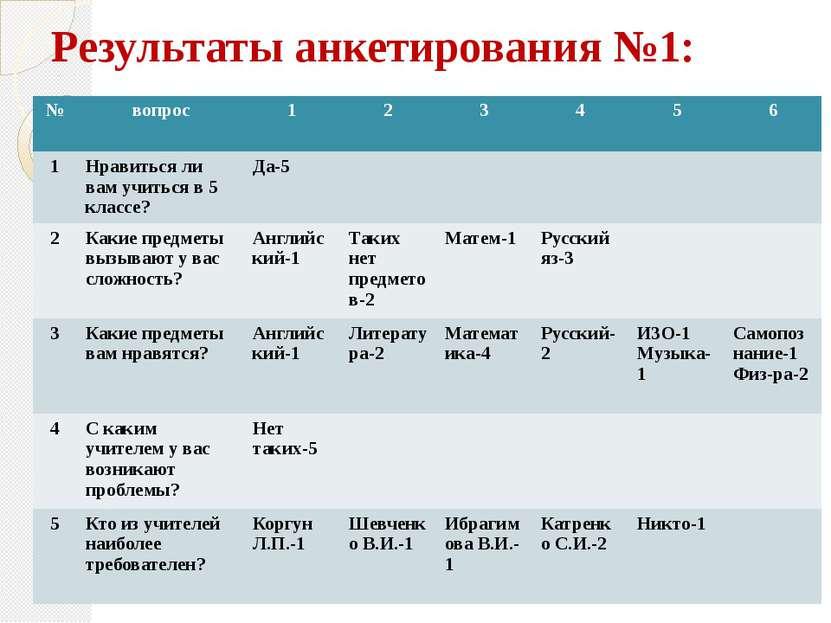 Результаты анкетирования №1: № вопрос 1 2 3 4 5 6 1 Нравиться ли вам учиться ...