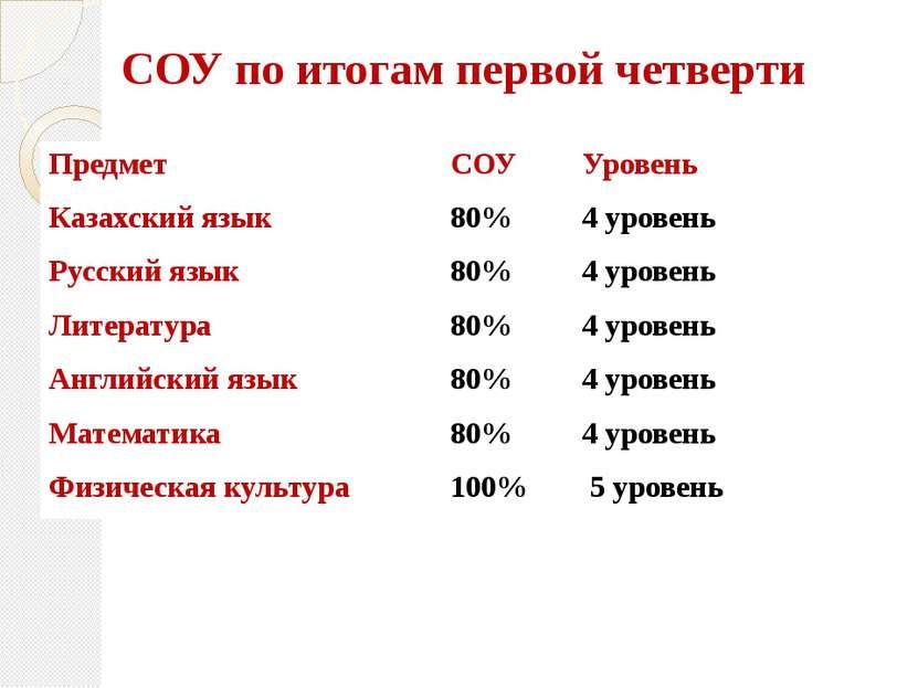 СОУ по итогам первой четверти Предмет СОУ Уровень Казахский язык 80% 4 уровен...