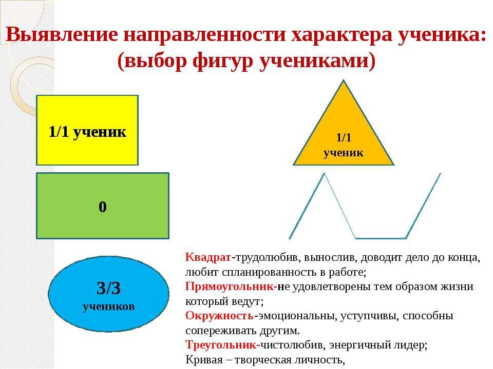 3/3 учеников Выявление направленности характера ученика: (выбор фигур ученика...
