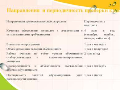 Направления и периодичность проверки классных журналов Направления проверки к...
