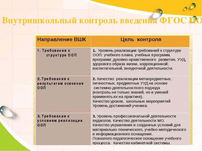 Внутришкольный контроль введения ФГОС НОО