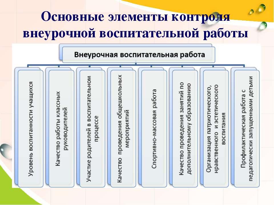 Основные элементы контроля внеурочной воспитательной работы