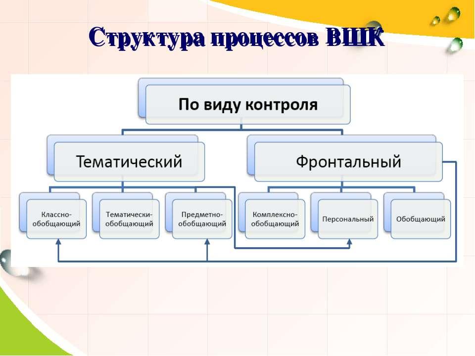 Структура процессов ВШК Структура процессов ВШК
