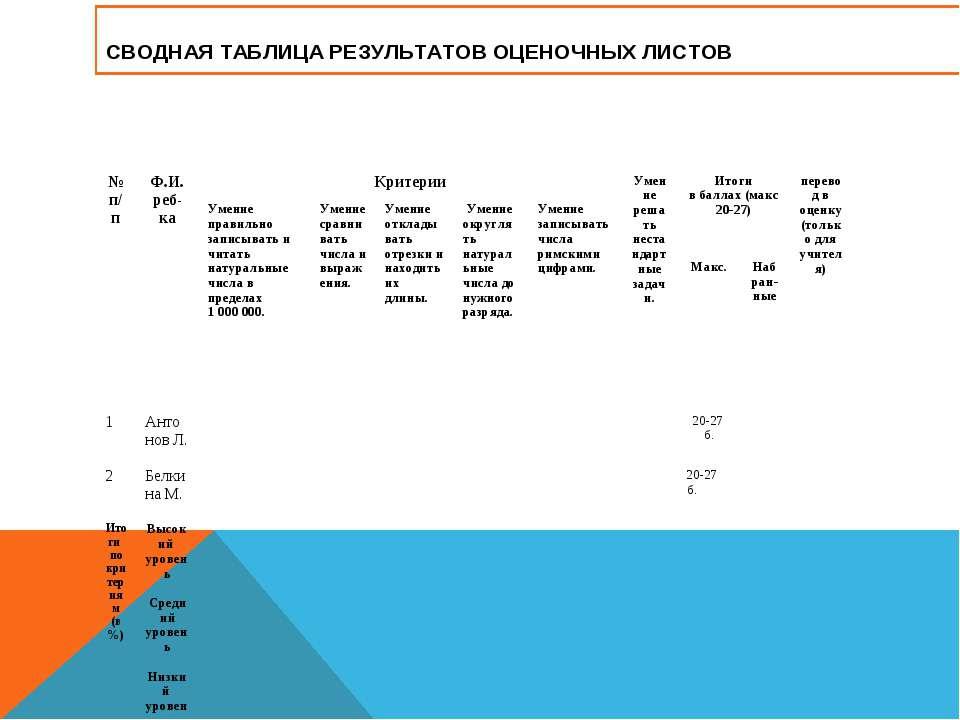 СВОДНАЯ ТАБЛИЦА РЕЗУЛЬТАТОВ ОЦЕНОЧНЫХ ЛИСТОВ № п/п Ф.И. реб-ка Критерии Умени...