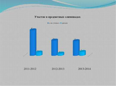 2011-2012 2012-2013 2013-2014