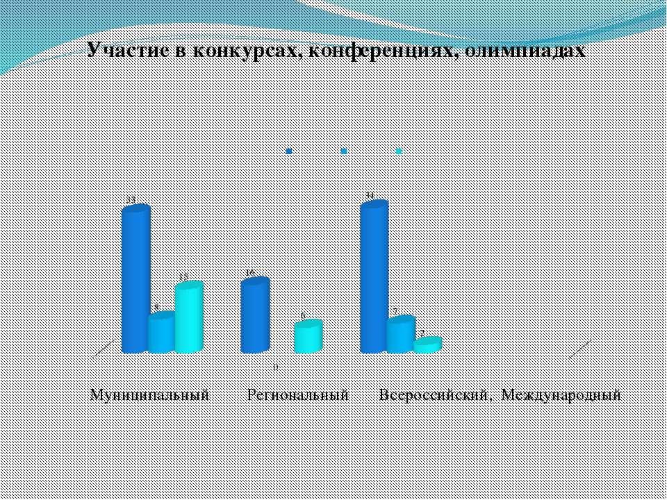 Муниципальный Региональный Всероссийский, Международный Участие в конкурсах, ...