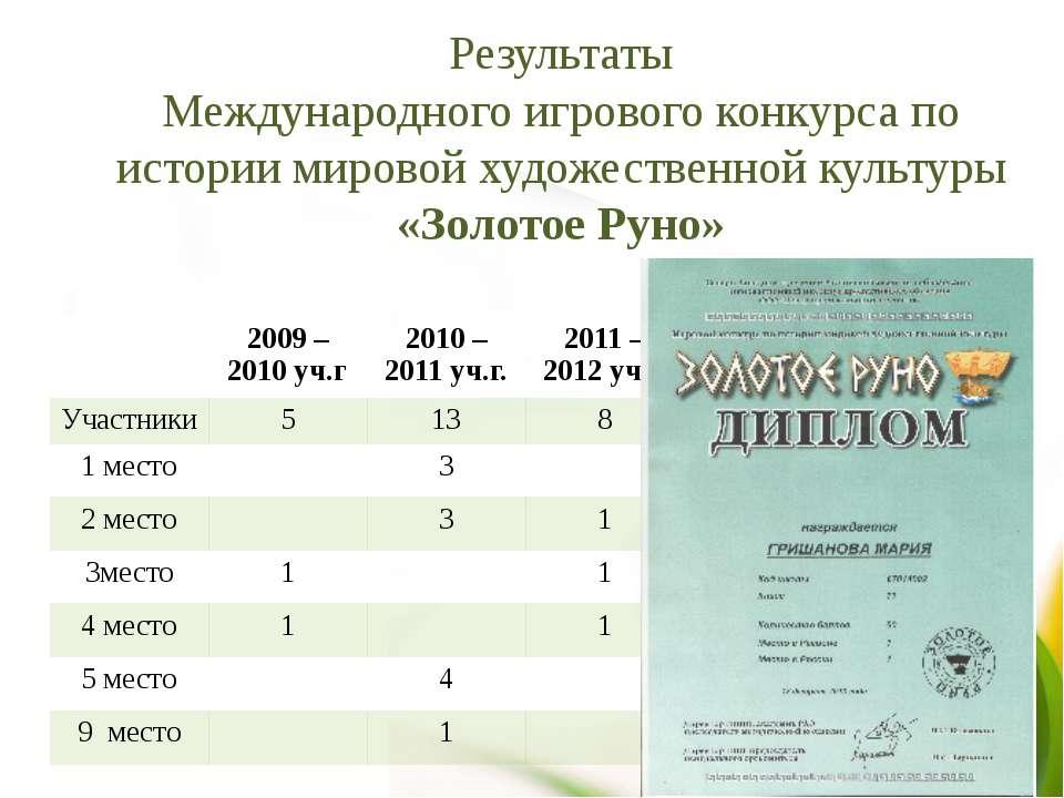Результаты Международного игрового конкурса по истории мировой художественной...