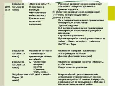 2009-2010 Васильева Татьяна(10 класс) «Никто не забыт?!» О погибших в Великую...