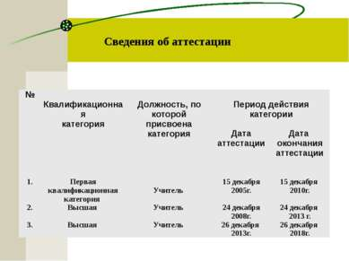 Сведения об аттестации № Квалификационная категория Должность, по которой при...