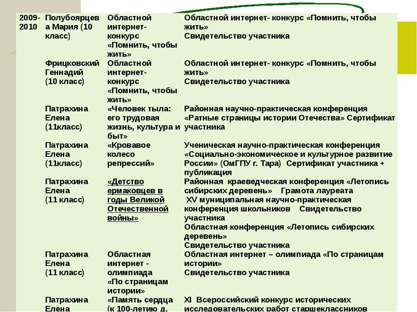 2009-2010 ПолубоярцеваМария (10 класс) Областной интернет- конкурс «Помнить, ...