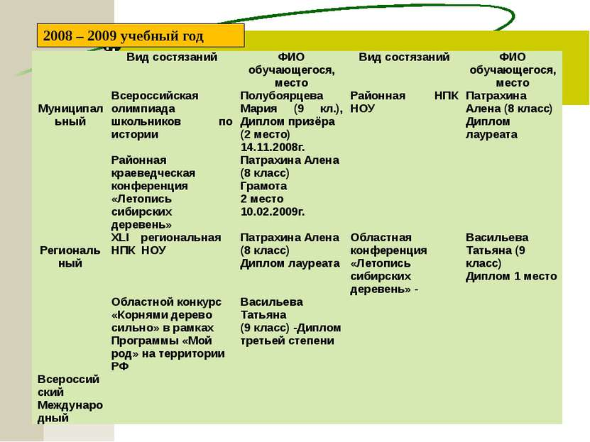 2008 – 2009 учебный год Вид состязаний ФИО обучающегося, место Вид состязаний...