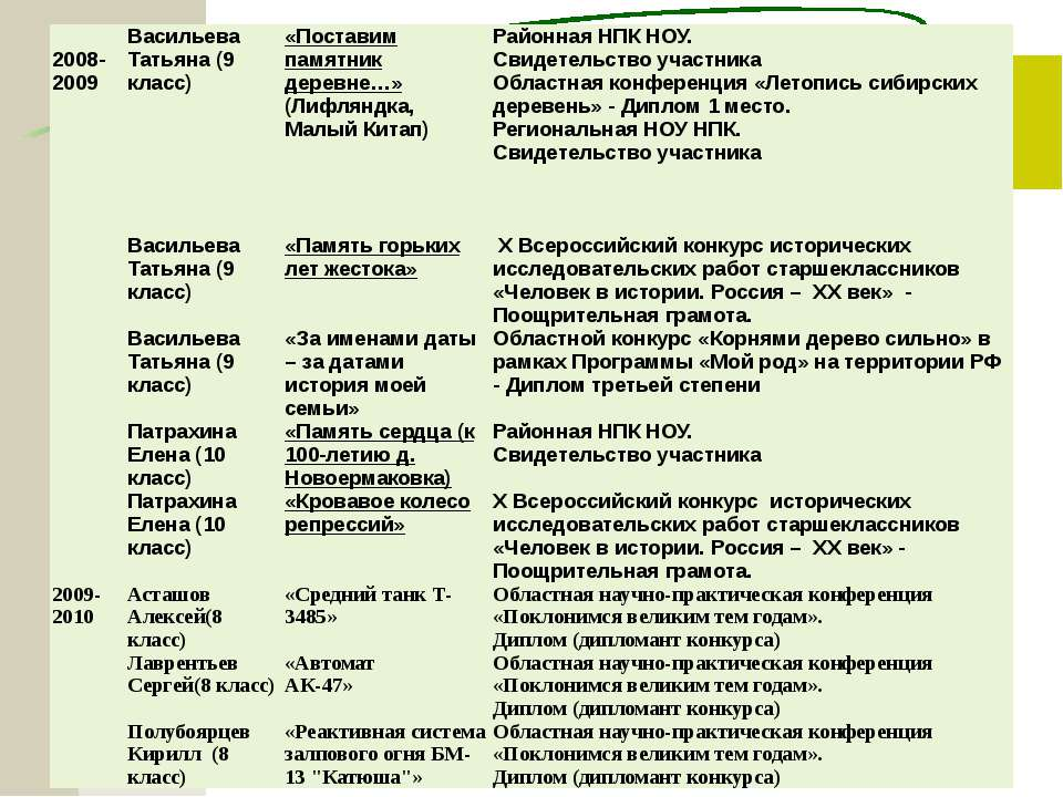 2008-2009 Васильева Татьяна (9 класс) «Поставим памятник деревне…»(Лифляндка,...
