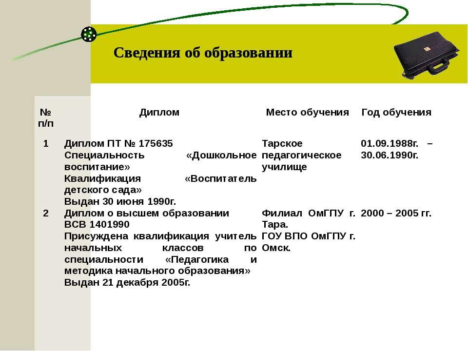 Сведения об образовании №п/п Диплом Место обучения Год обучения 1 Диплом ПТ №...