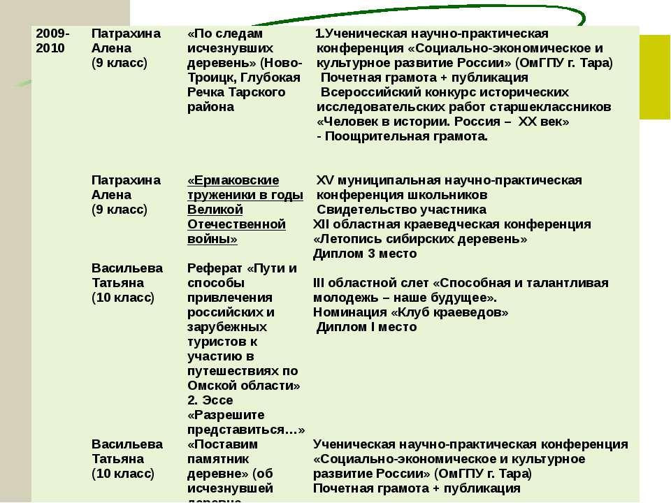 2009-2010 ПатрахинаАлена (9 класс) «По следам исчезнувших деревень» (Ново-Тро...