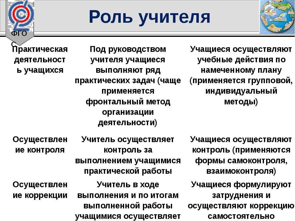 ФГОС Роль учителя Практическая деятельность учащихся Под руководством учителя...