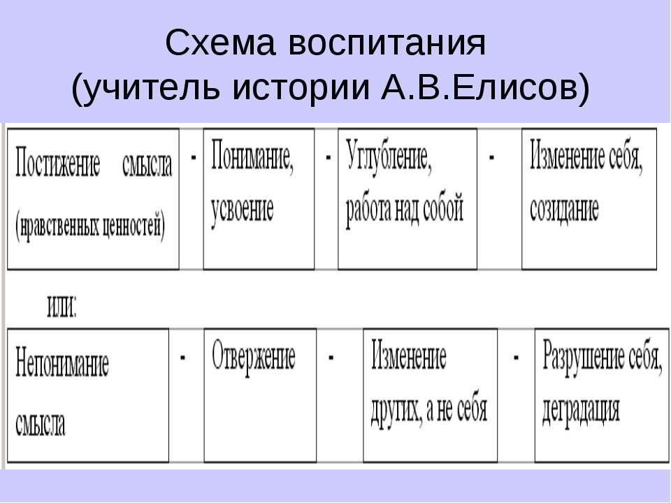 Схема воспитания (учитель истории А.В.Елисов)