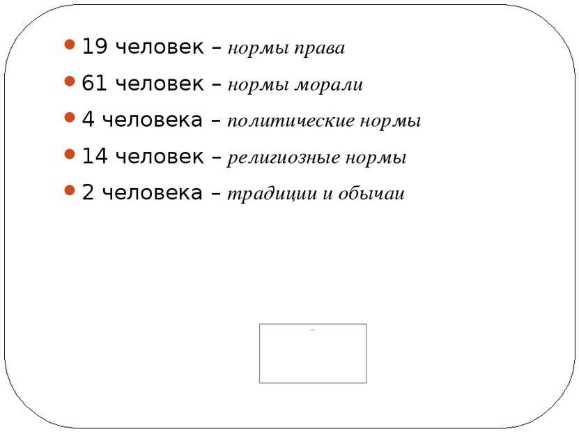 19 человек – нормы права 61 человек – нормы морали 4 человека – политические ...
