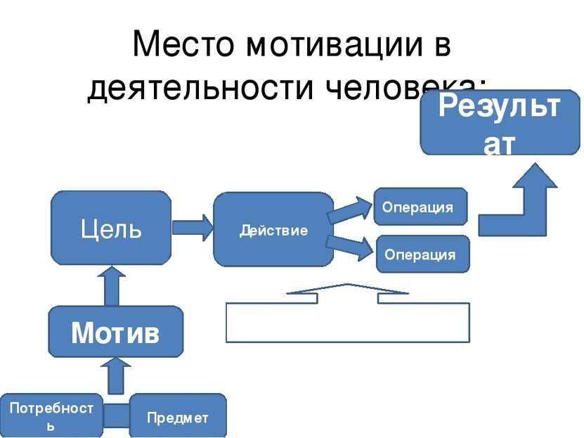 Место мотивации в деятельности человека: Потребность Предмет Мотив Цель Дейст...