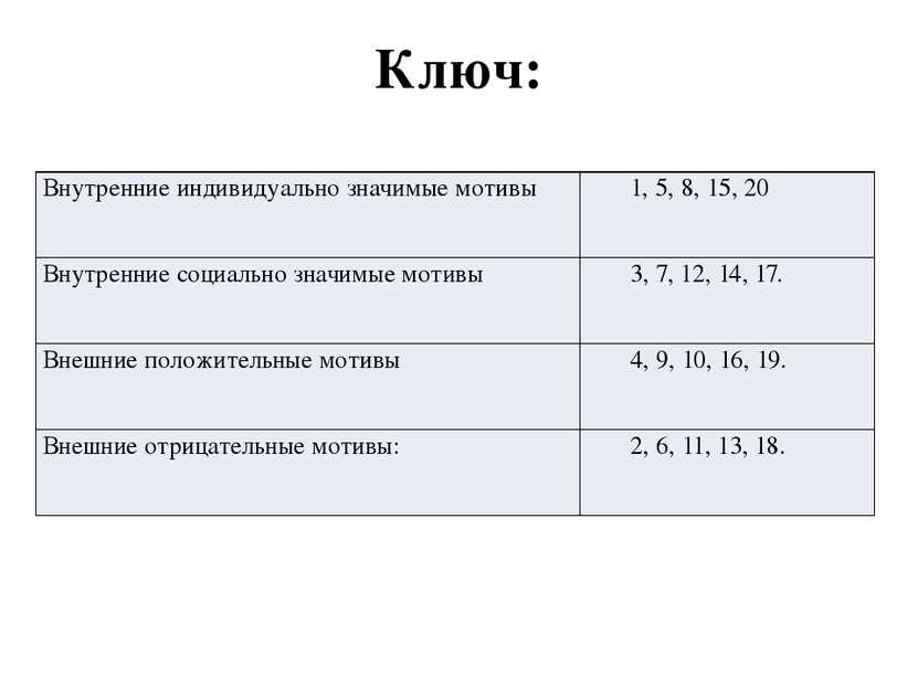 Ключ: Внутренние индивидуально значимые мотивы 1, 5, 8, 15, 20 Внутренние соц...