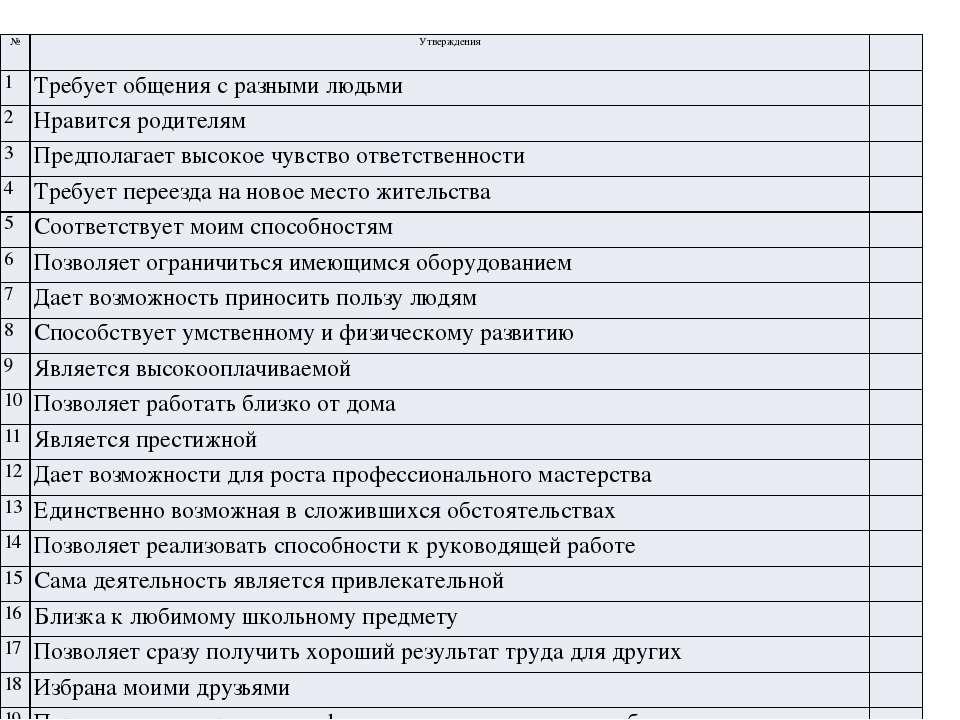 Тест «Мотивы выбора профессии» (1-5 баллов) № Утверждения 1 Требует общения с...