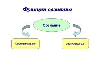 Функции сознания Сознание Отражательная Регулятивная