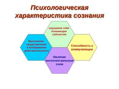 Психологическая характеристика сознания ощущение себя познающим субъектом Мыс...