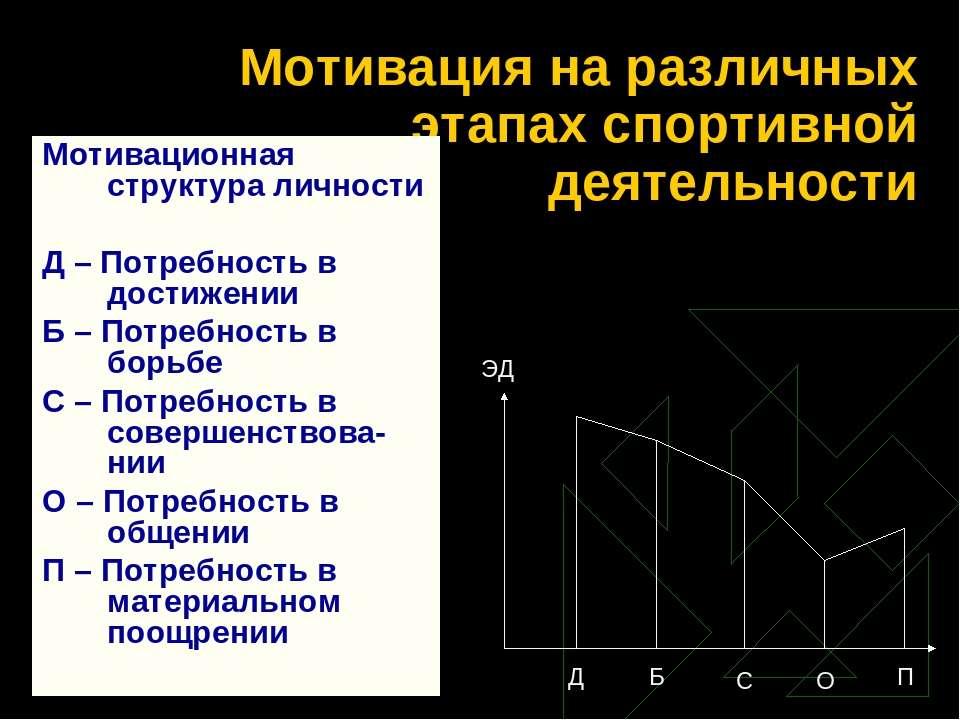 Мотивация на различных этапах спортивной деятельности Мотивационная структура...