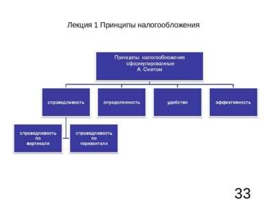 Лекция 1 Принципы налогообложения