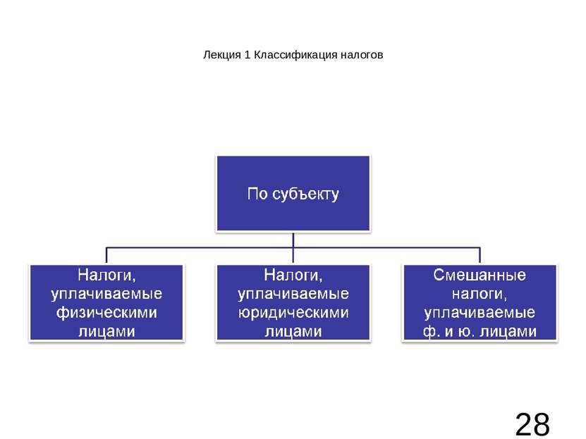 Лекция 1 Классификация налогов