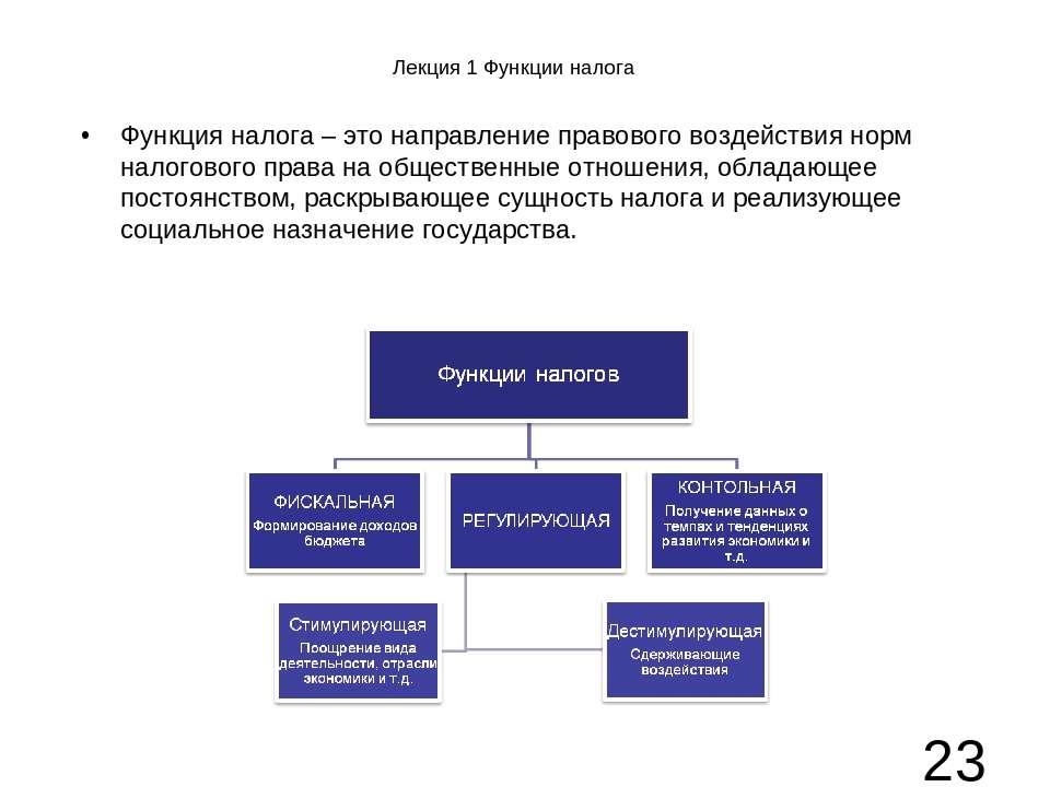 Лекция 1 Функции налога Функция налога – это направление правового воздействи...