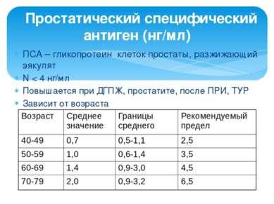 Простатический специфический антиген (нг/мл) ПСА – гликопротеин клеток проста...