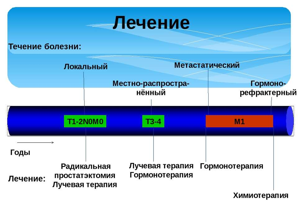 Лечение Годы Meтастатический Гормоно- рефрактерный D2.5 М1 T1-2N0M0 T3-4 Мест...
