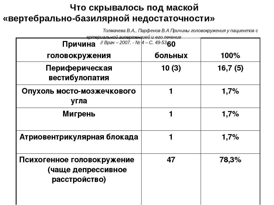 Что скрывалось под маской «вертебрально-базилярной недостаточности» Толмачева...