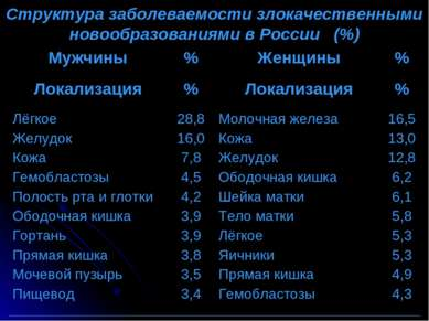 Структура заболеваемости злокачественными новообразованиями в России (%) Мужч...
