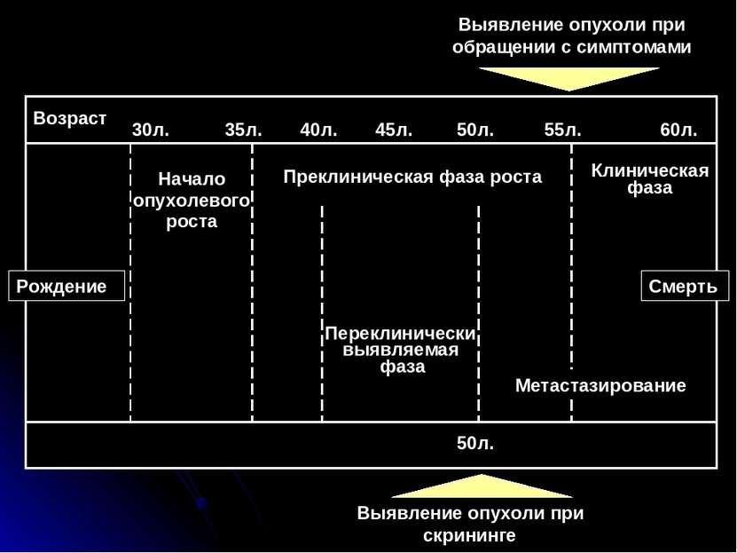 Выявление опухоли при скрининге Возраст Начало опухолевого роста Преклиническ...