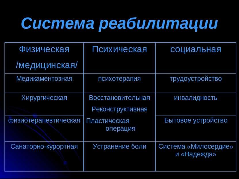 Система реабилитации Физическая /медицинская/ Психическая социальная Медикаме...