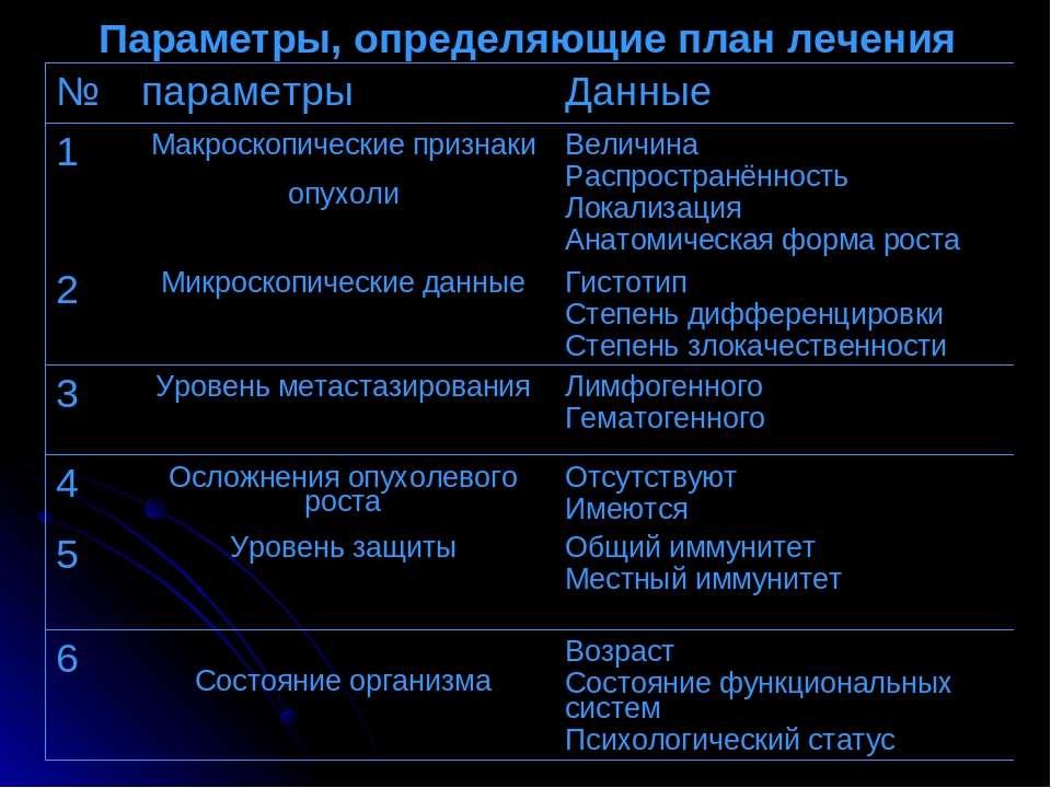 Параметры, определяющие план лечения № параметры Данные 1 Макроскопические пр...