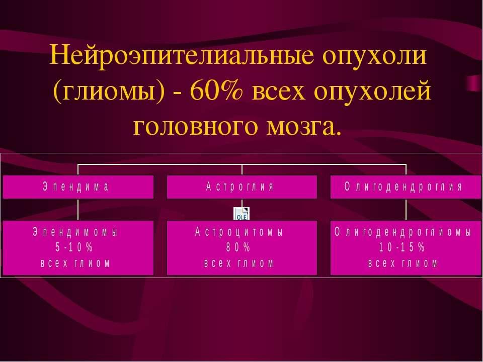 Нейроэпителиальные опухоли (глиомы) - 60% всех опухолей головного мозга.