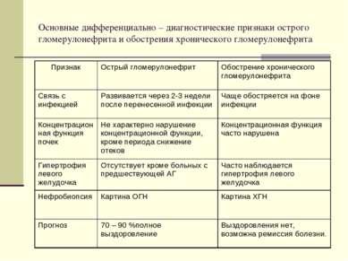 Основные дифференциально – диагностические признаки острого гломерулонефрита ...