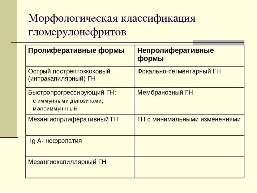 Морфологическая классификация гломерулонефритов Пролиферативные формы Непроли...