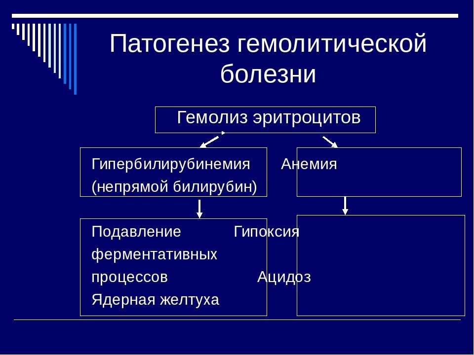 Патогенез гемолитической болезни Гемолиз эритроцитов Гипербилирубинемия Анеми...