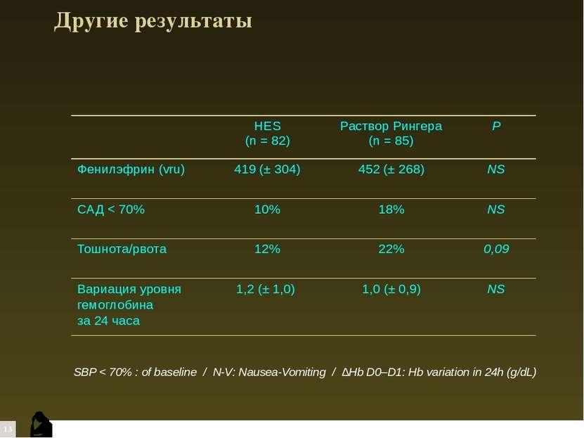 Другие результаты SBP < 70% : of baseline / N-V: Nausea-Vomiting / ∆Hb D0–D1:...